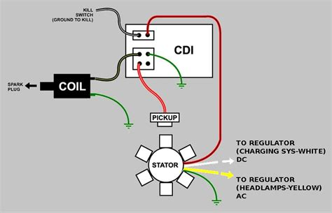 images   wire cdi wiring diagram dirt bike wiring diagram homemade cdi ignition