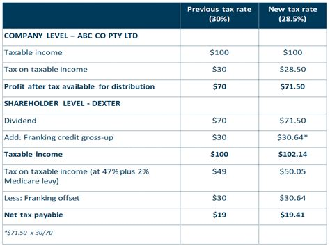 Franking Credit Formula Australia fully franked dividend franking account