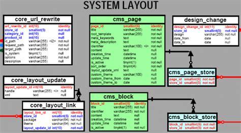 magento layout update database magento database diagram pdf download