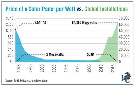 solar cost per watt this chart shows widespread solar power is no longer a pipe investment u