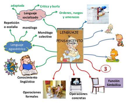 imagenes mentales como estrategia de aprendizaje mapa mental de lenguaje y pensamiento de piaget