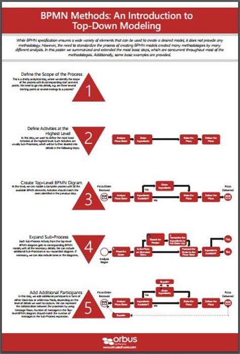 bpmn diagram poster bpmn conversation diagrams