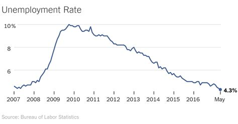 what iz unemployment u s unemployment at 16 year low but economy s weak spots