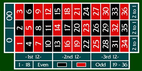 Roullete Board play what s the best bet bets