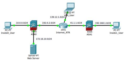 cisco packet tracer asa tutorial using cisco asa packet tracer to diagnose issues pei