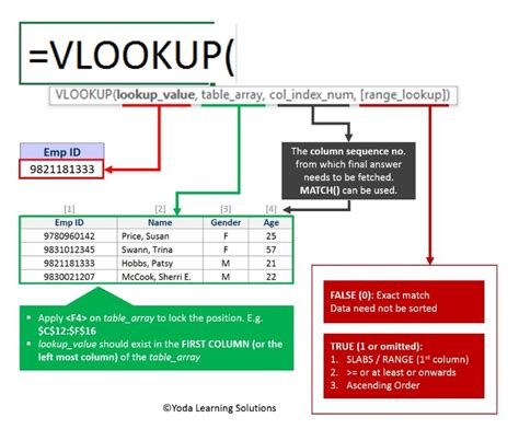 Mba Excel Lookup by Vlookup Formula Excel How To Use Excel Vlookup Function