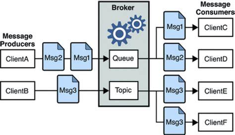 pattern broker java jms messaging objects and patterns sun java system