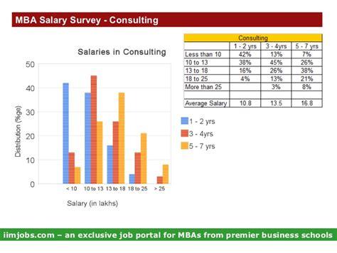 Mba Salary Survey 2014 by Mba Salary Survey