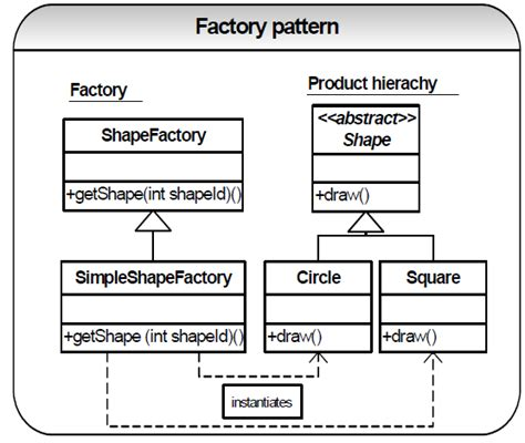 factory pattern java with exle java how documentbuilderfactory newinstance is an