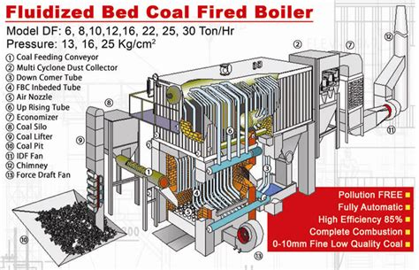 Fluidized Bed Combustion by Hamada Boiler Catalogue 2011 Edition