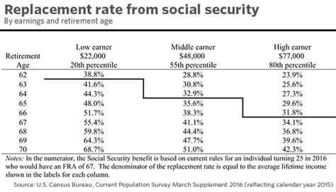social security actuarial table the future of social security page 77 actuarial outpost
