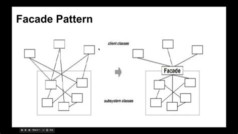 pattern design youtube design patterns facade pattern مشاكل برمجية مكررة