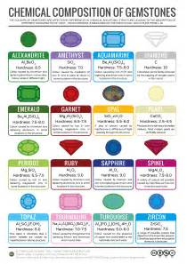 gemstone colors compound interest what causes the colour of gemstones