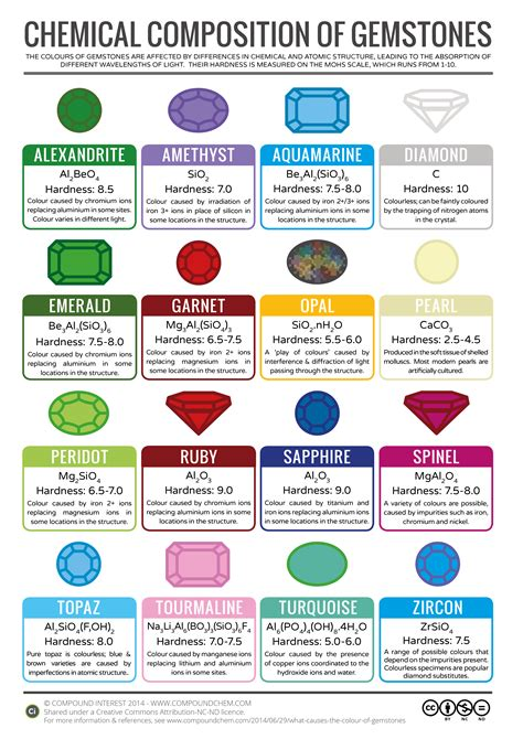 color chemistry compound interest what causes the colour of gemstones