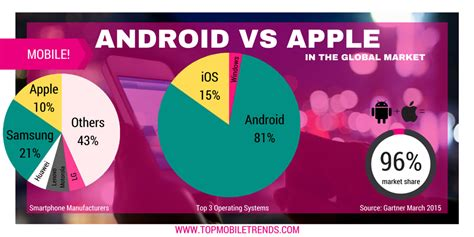 android vs iphone sales apple vs android just the facts top mobile trendstop mobile trends