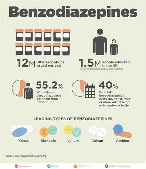 Benzo Detox Remedies by Benzodiazepines