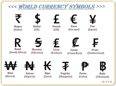 Currency Converter With Symbols | my knowledge book world currency symbols