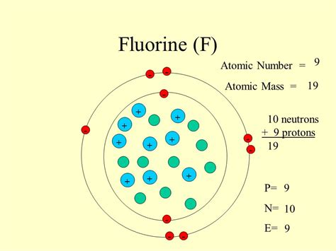 Protons In Fluorine by Sodium Na 11 Atomic Number Atomic Mass
