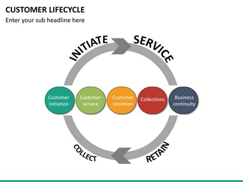 customer lifecycle powerpoint template sketchbubble