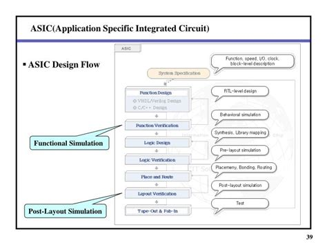 application specific integrated circuits exles application specific integrated circuits exles 28 images patent us7463059 alterable
