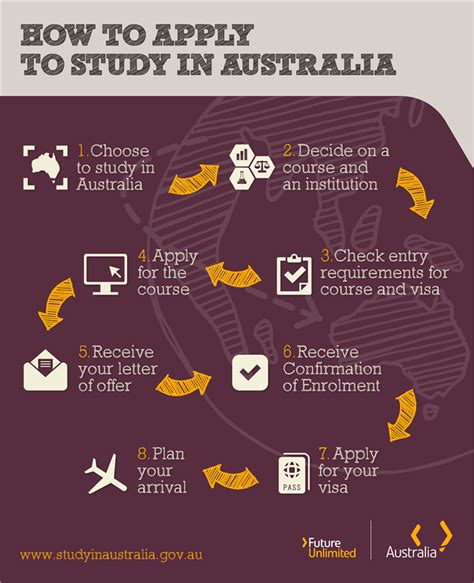 Aus Mba Requirements For Foreign by Study In Australia