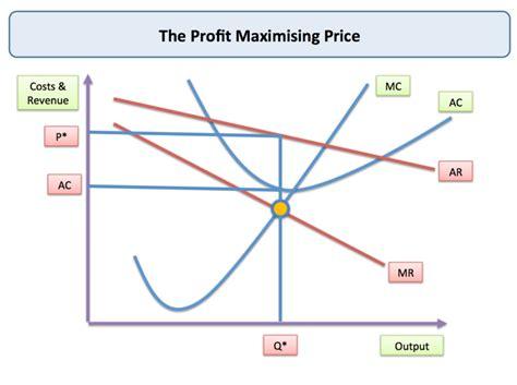 Effective Price Strategy To Increase Your Profit Factors That Affect Business Profitability Tutor2u Economics