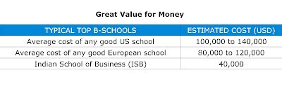 Isb Mba Fee Structure by Programme Expenses