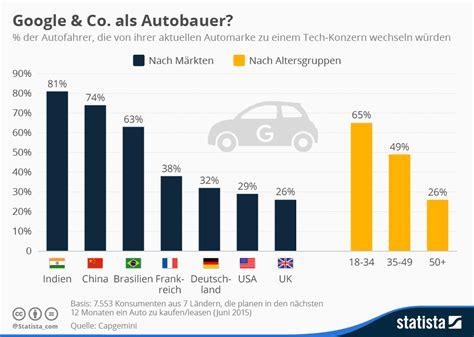 Wie Viele Z Ndspulen Hat Ein Auto by Selbstfahrende Autos Hat Google Eine Chance Gegen