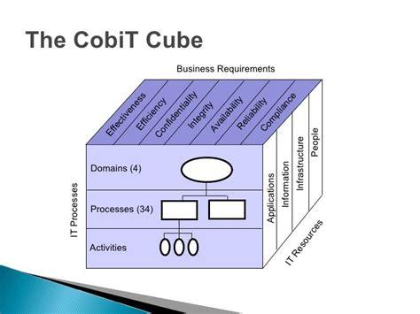 cobit templates itsm itil cobit bit s 248 k itil oversikt