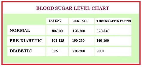 blood sugar levels fasting  ate  hours