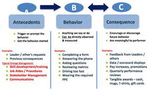 bptrends performance improvement the behavioral side of