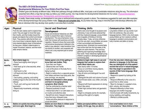 Developmental Milestones Table by Developmental Milestones Table Pictures To Pin On