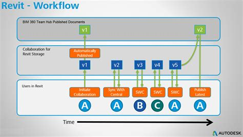 revit workflow what is the difference between autodesk collaboration for