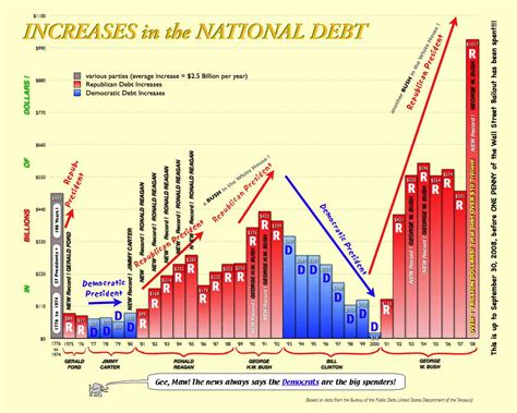 National Debt When Clinton Left Office by Political Memes U S National Debt Chart 1776 To 2008