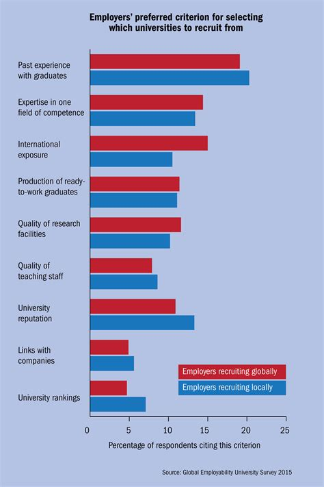Higher Education In Usa After Mba by Employability Which Is Doing The Best By Its