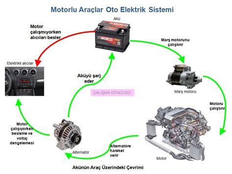 oto elektrik motorlu araclar temel elektrik bilgisi