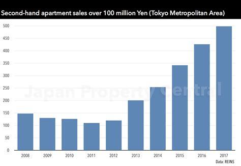 Tokyo Apartment Sale Prices Increase Tokyo Apartment Sale Prices Increase For 63rd Month