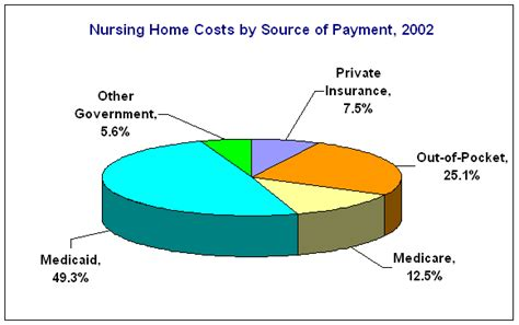 Nursing Home Costs By State by About Nursing Homes
