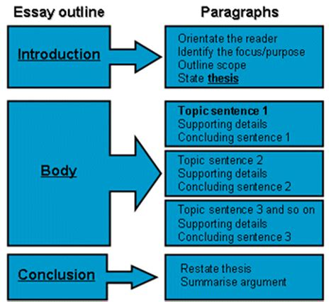 essay example introduction introduction of essay example cover