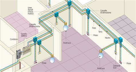 disegnare un appartamento impianto elettrico fai da te guida illustrata