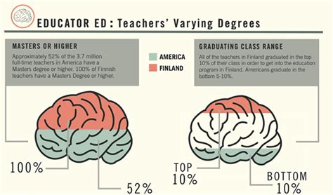 Design A Kitchen App info graphic on americas education system vs finland on