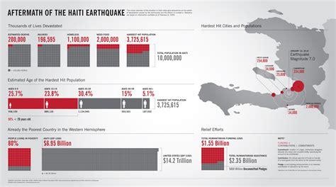 earthquake gov earthquake infographic list