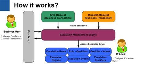 Inbuilt Desk Escalation Management System Jade Global Blog