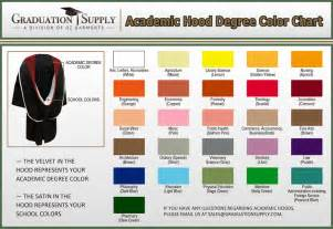 graduation colors graduation dresses graduation robes and hoods meaning