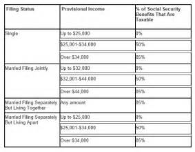 are your social security benefits taxable capital