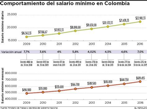 valor hora salario minimo 2016 colombia salario minimo 2016 colombia horas extras salario minimo