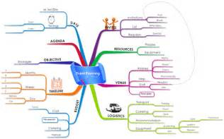 event planning mind map biggerplate