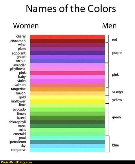 weirdest color names funny pictures weirdnutdaily colors and women vs men