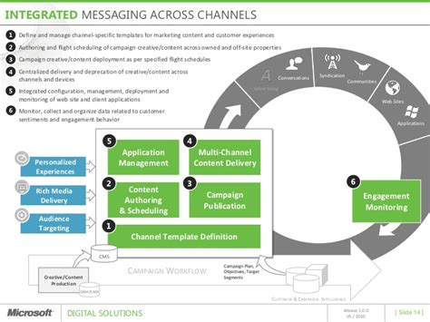 microsoft digital solutions multi channel marketing