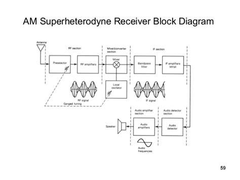 block diagram superheterodyne receiver eeng 3810 chapter 4